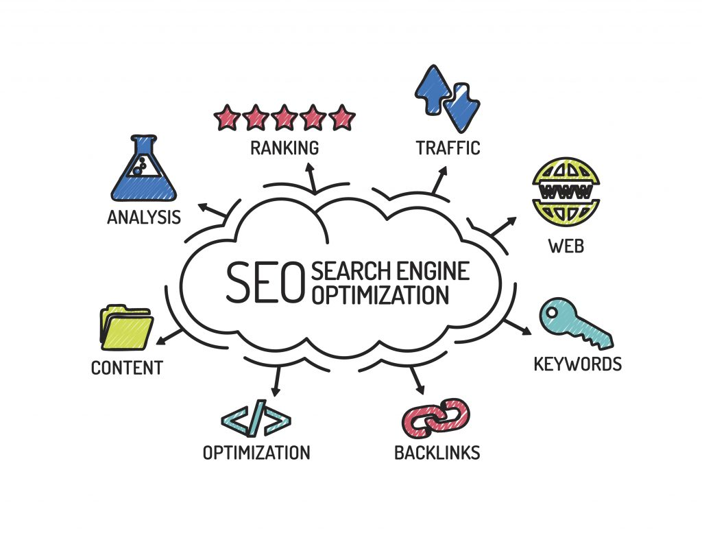 Content Optimization for SEO