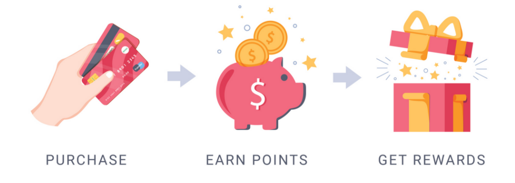 Loyalty points earn rewards